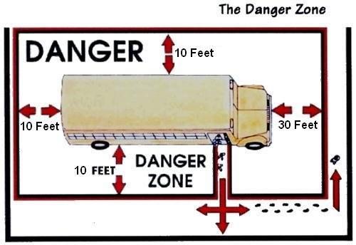 Picture of danger zones around school bus