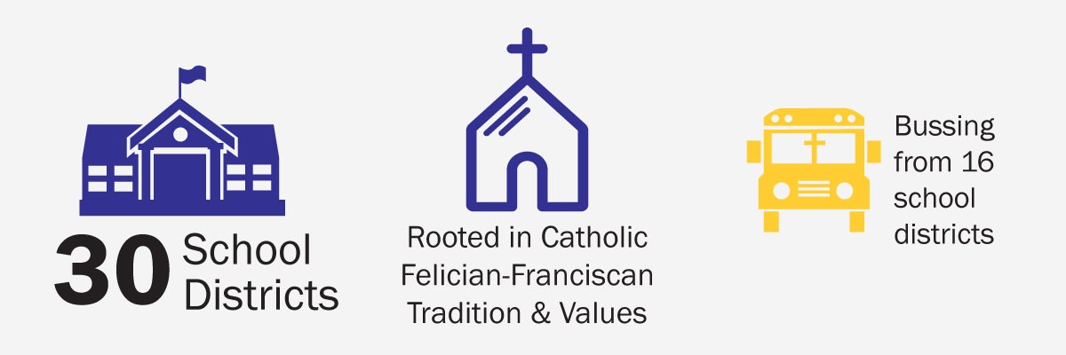 OLSH students come from over 30 school districts, the school is rooted in Catholic Felician-Franciscan tradition, & there is busing from 16 districts