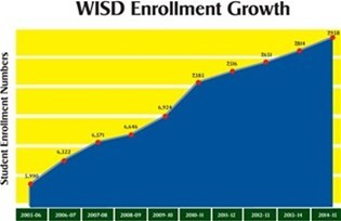 WISD enrollment growth graph described in text
