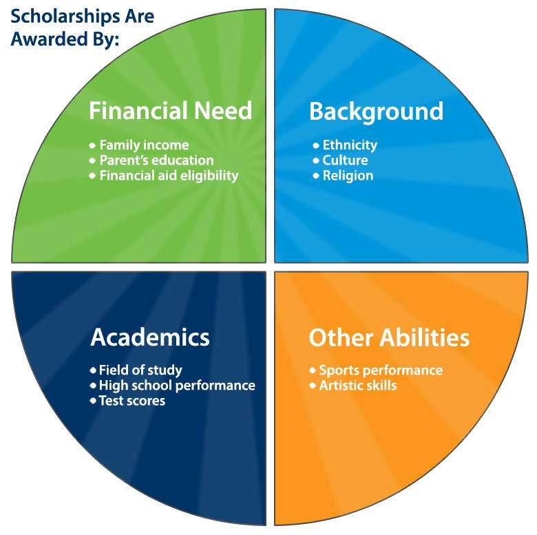 scholarships based on
