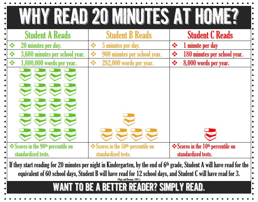 Why read 20 minutes at home?