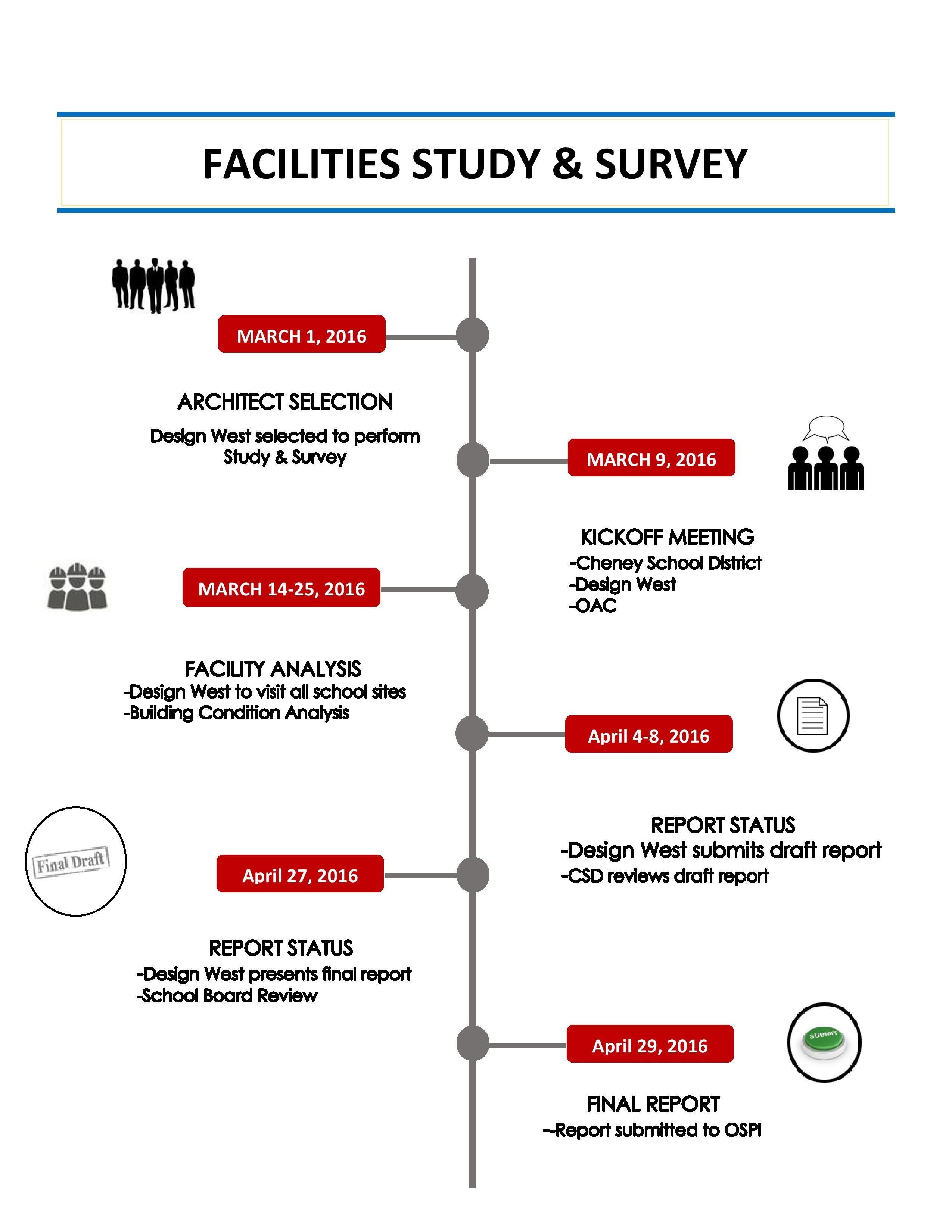 Facilities Study & Survey – 2017 Bond – Cheney School District