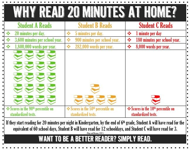 Image shows student A reads 20 min each night.  Student B reads 4 min each night.  Student A will have read the equivalent of 60 whole school days and Student B will have read the equivalent of only 12 school days. One would expect the gap of information retained will have widened considerably so, undoubtedly, will school performance.