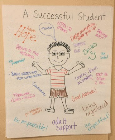 A drawing of a Successful Student with words surrounding the drawing of a boy. Words such as 'Hope' 'Be Organized' and other motivational words.