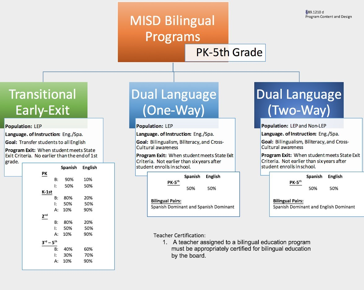 MISD bilingual programs