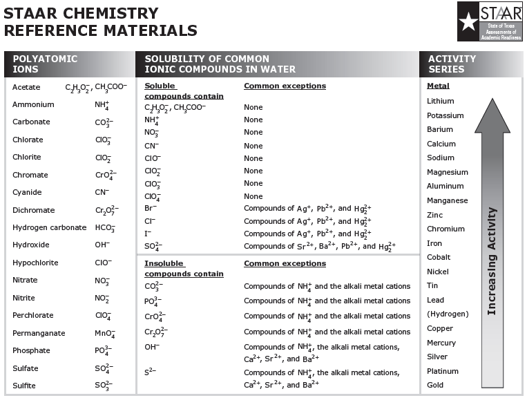 Biography and Educational Background Mr Richard Lee Krum – Solubility Chart