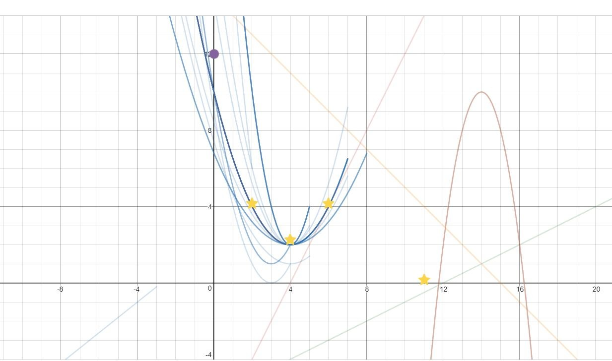 Parabola overlay 1