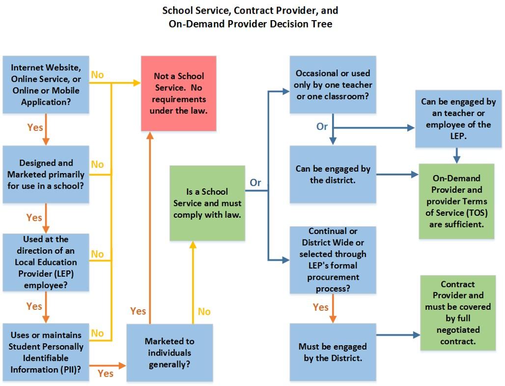 Service Providers Under Colorado Law