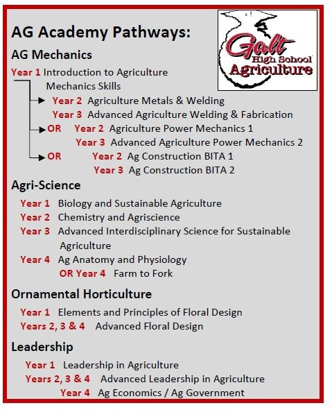 AG Academy Pathways
