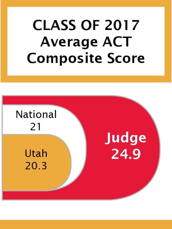 Impressive ACT Results for Judge Memorial! Featured Photo