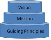Vision, Mission, Guiding Principles