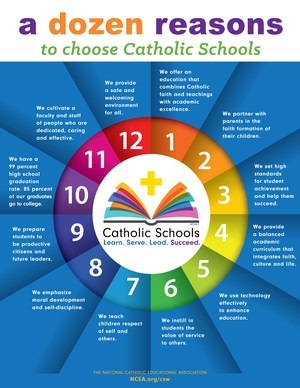 graphic about catholic schools education
