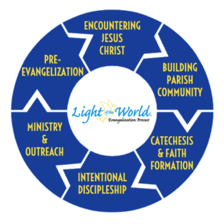 Light of the World Retreat Thumbnail Image