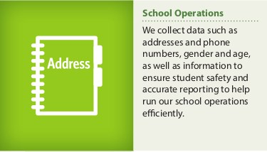 School Operations:  We collect data such as addresses and phone numbers, gender and age, as well as information to ensure student safety and accurate reporting to help run our school operations efficiently.