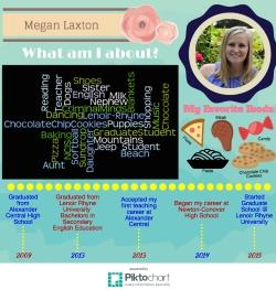 Megan's Infographic