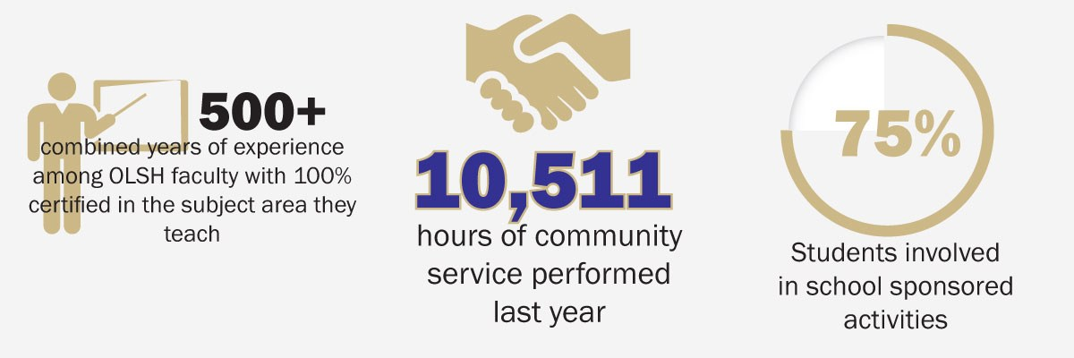 OLSH teachers have over 500 years combined experience; students reported 10,511 hours of community service; 75% of students are involved in an activity