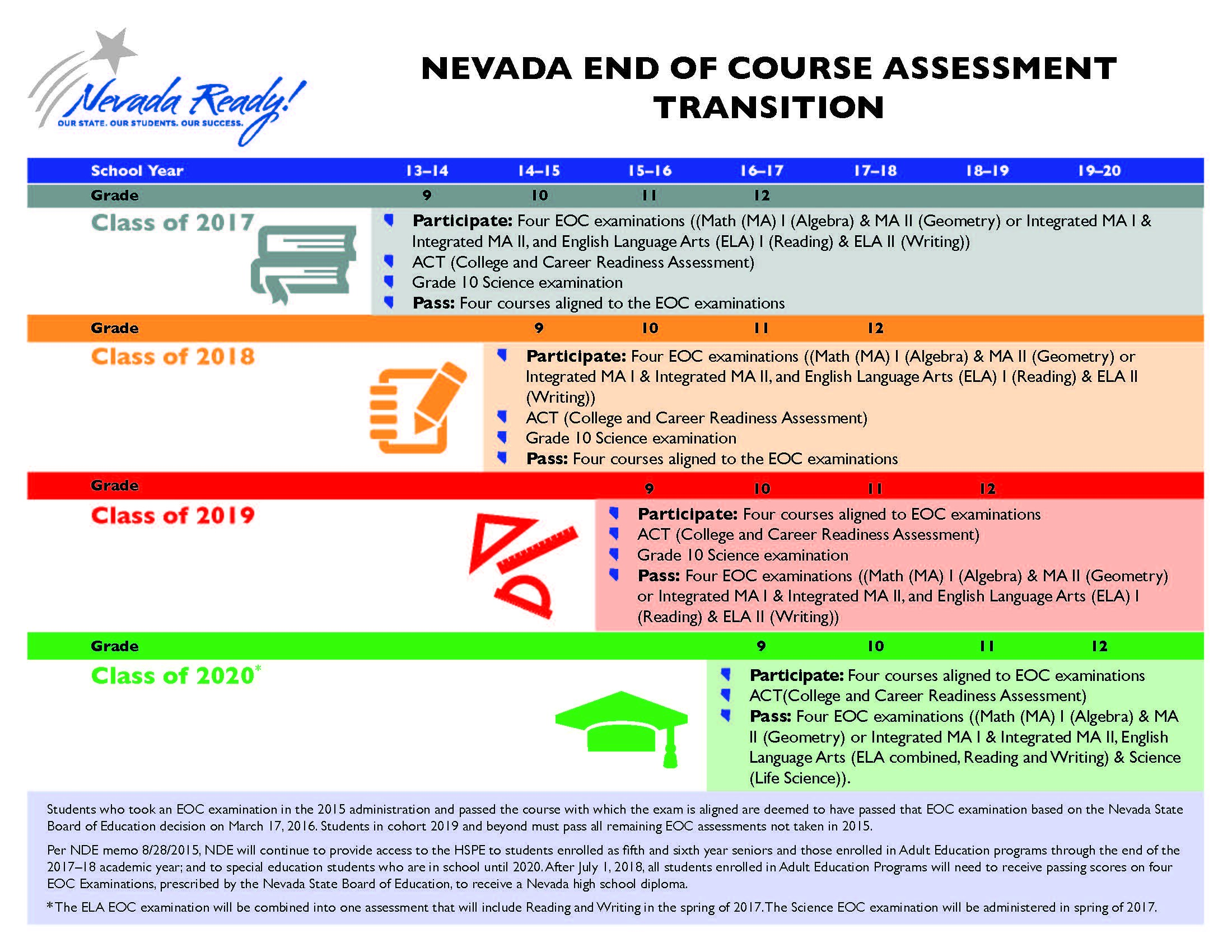 Page 2 of 2016-2017 Nevada Graduation Requirements brochure