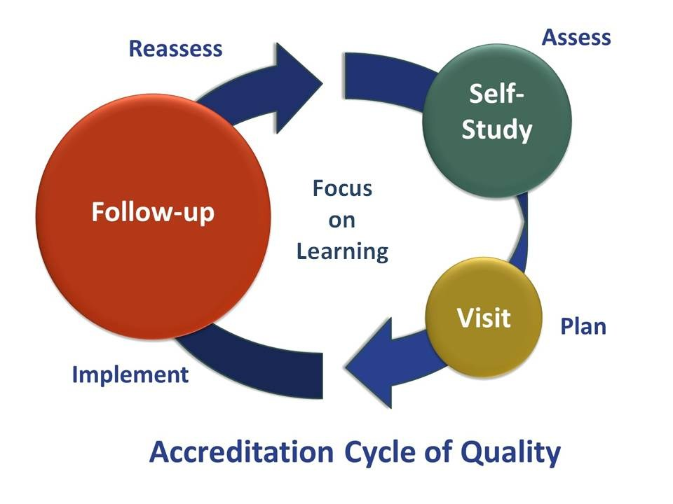 WASC Cycle of quality