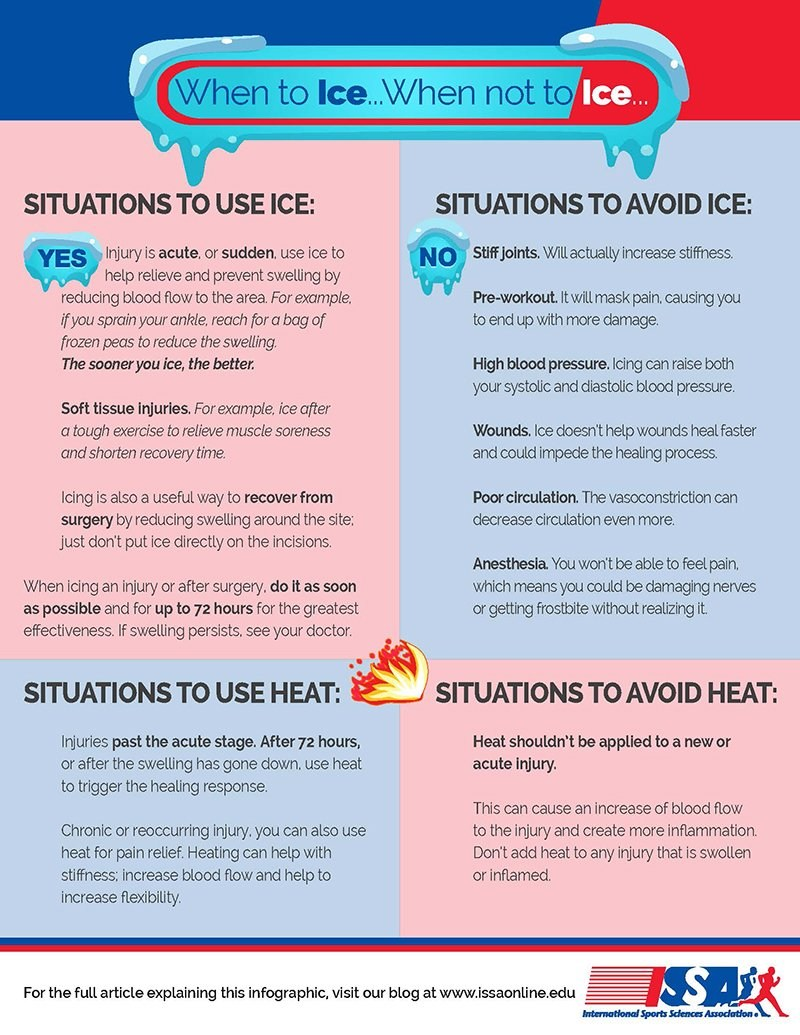 When to Ice.