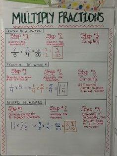 math anchor charts 6th grade