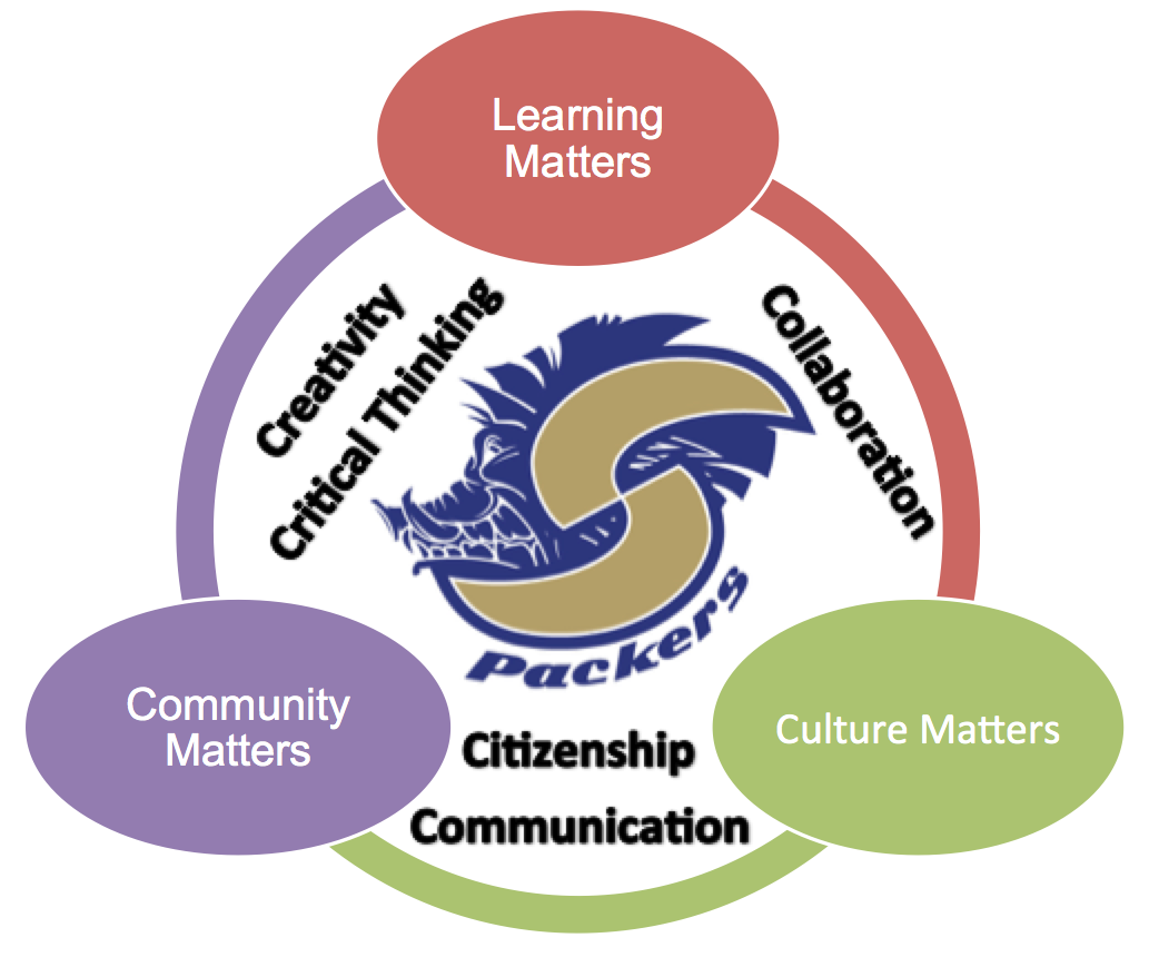 Image of the 5 C's as described in the Principal's Message.