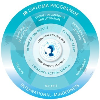 Diploma Program graphic showing that all 6 subject areas using creativity, action and service to obtain an international-mindedness approach to learning
