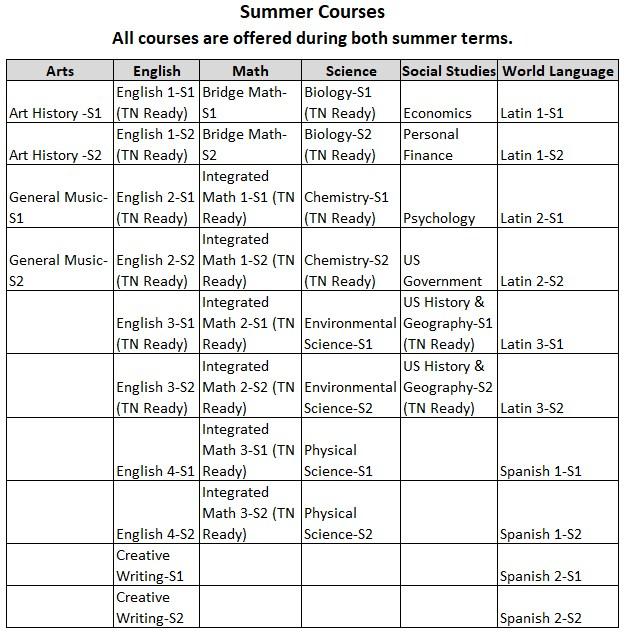 Summer 2018 Course List