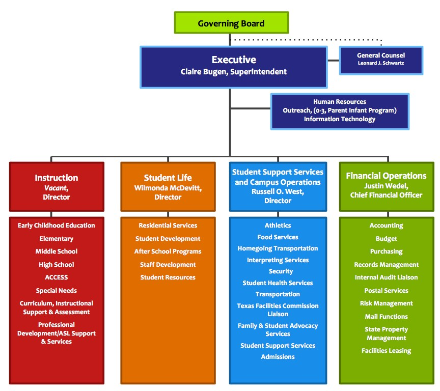 Organizational Structure - Miscellaneous - Texas School for