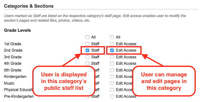 Check Staff or Edit Access next to a section