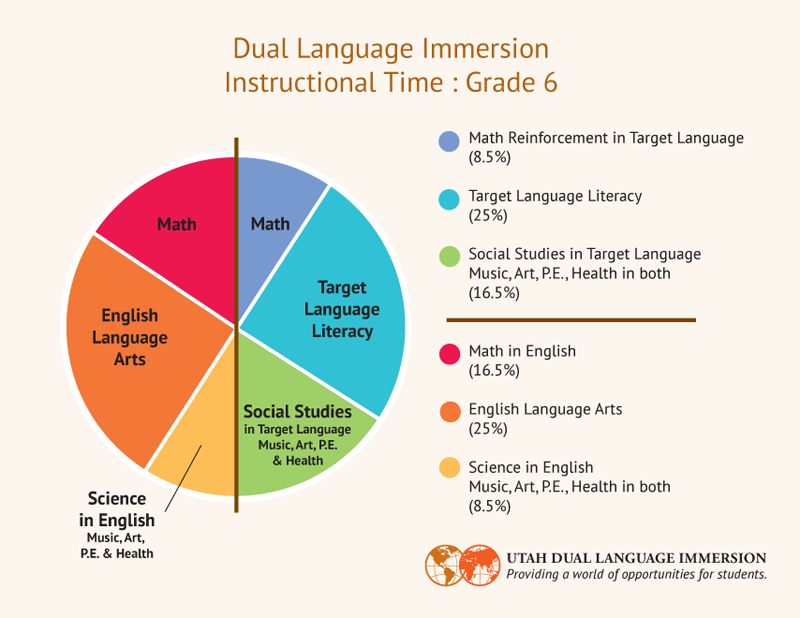 DLI instructional chart