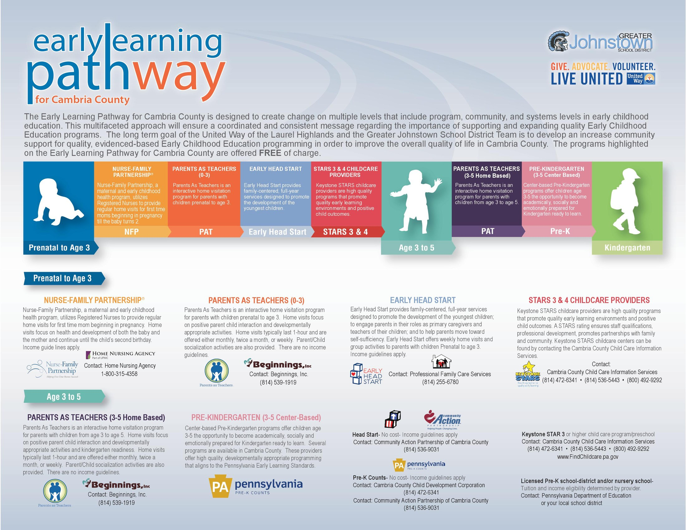 Early Learning Pathway Image