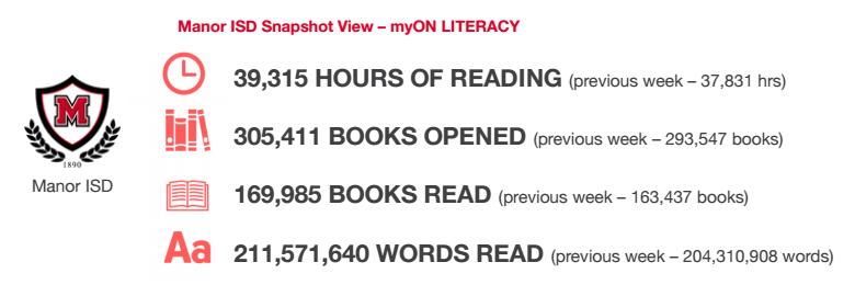 Week 31 myON Reading Results Thumbnail Image