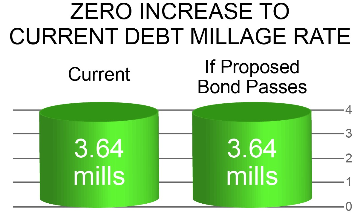 No Millage Increase Chart