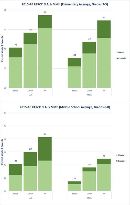2015-2016 PARCC Assessment Results - This chart shows that American Academy students, as a percentage, exceeded both state and Douglas County School District average results in English Language Literacy and Math in both Elementary and Middle School.