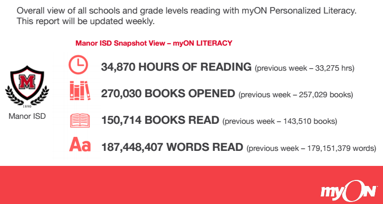 MISD Students Pass 150,000 Books Read in Week 28 myON Report Thumbnail Image