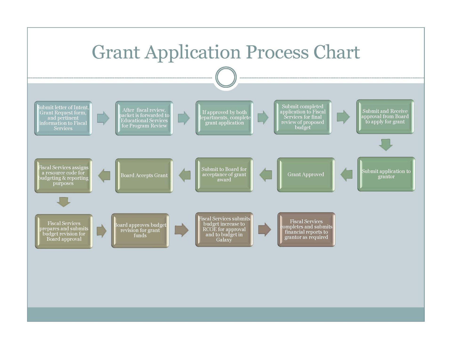 Grant Application Process Flow Chart