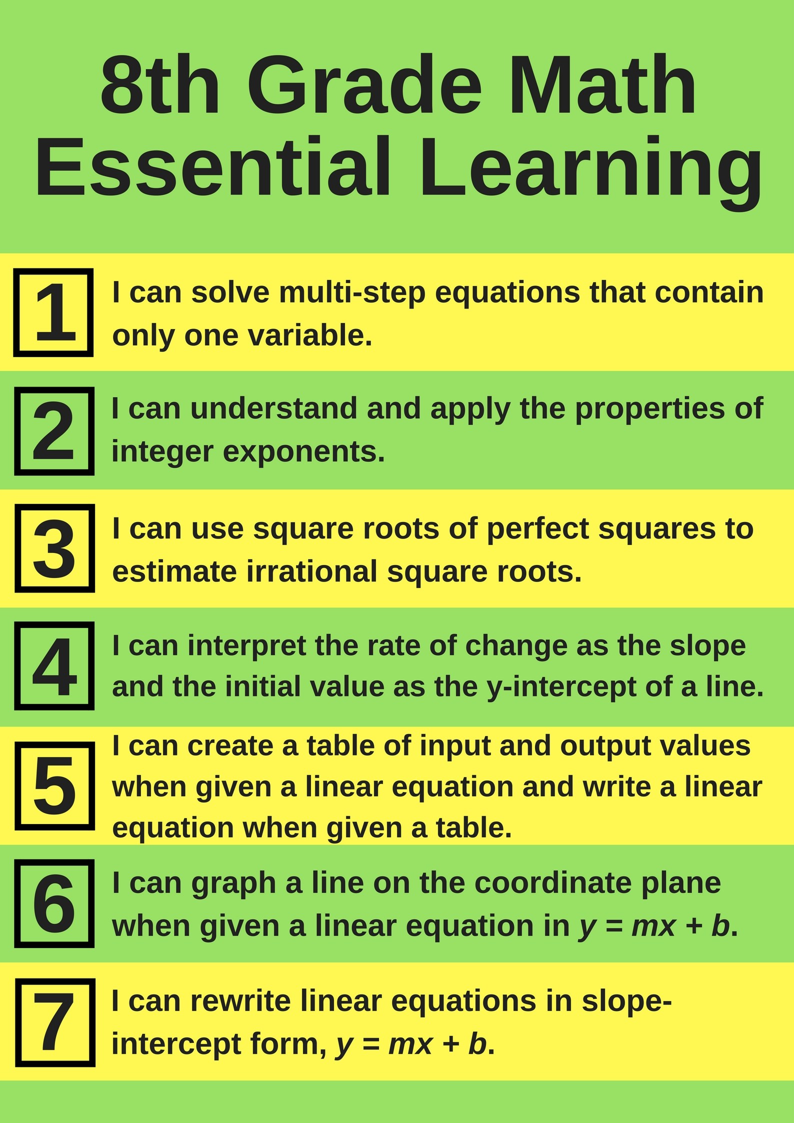8th Grade Math Essential Learning