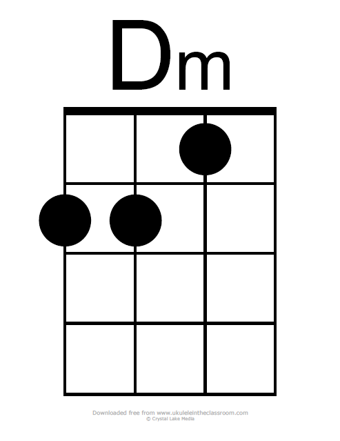 Dm chord diagram ukulele