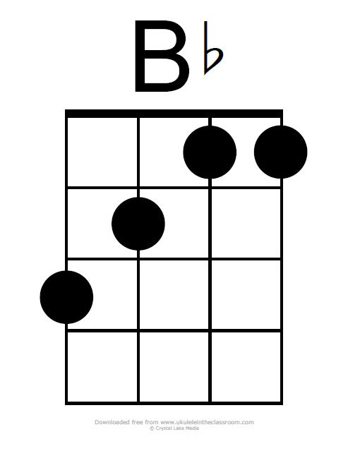 Bb chord diagram ukulele
