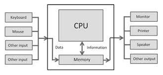 Input/Output Flowchart