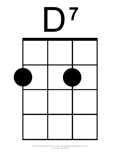 D7 chord diagram ukulele