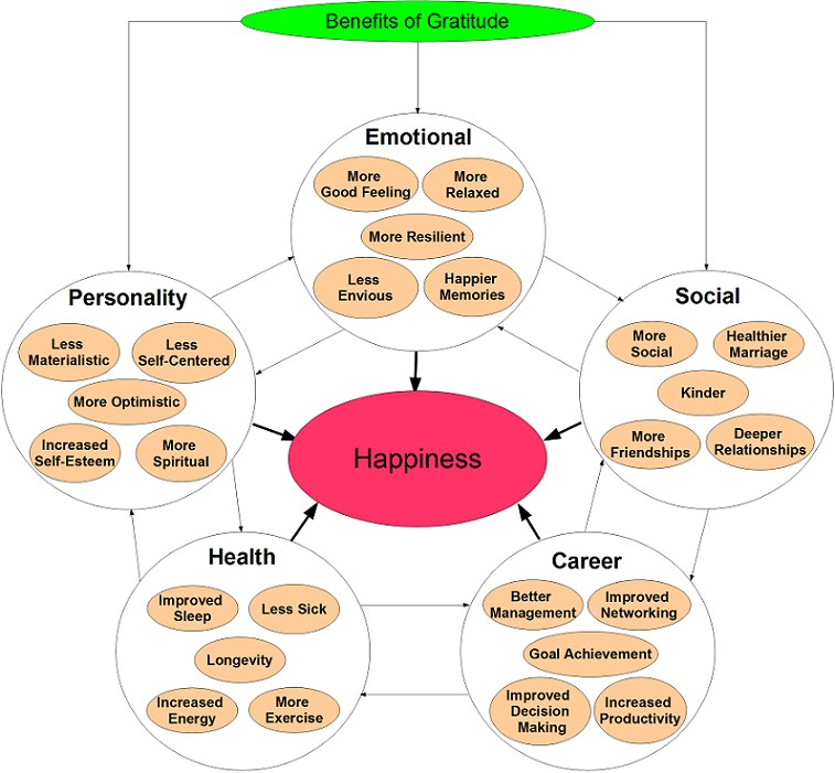 Benefits of Gratitude