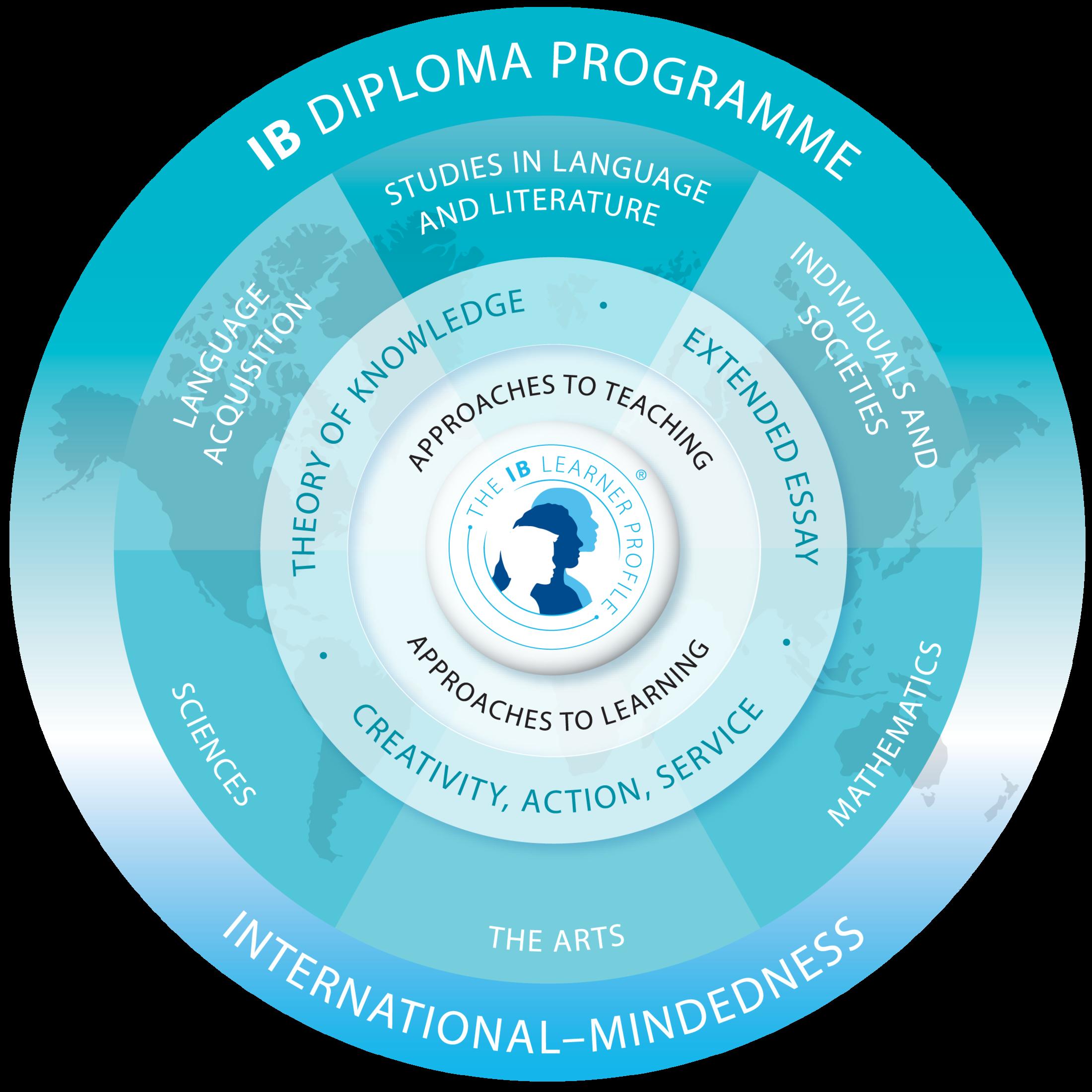 IB Subject Guides - Counseling, AP, IB, Honors, AVID - Rowland High