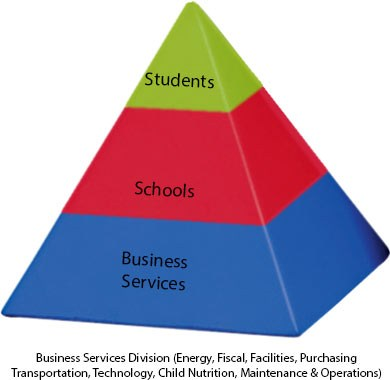 The mission pyramid of Business Services