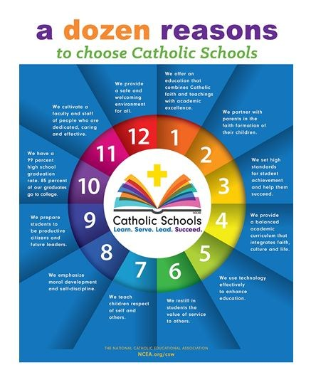 Catholic Schools Week Thumbnail Image