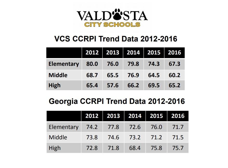 VCS CCRPI Trend Data