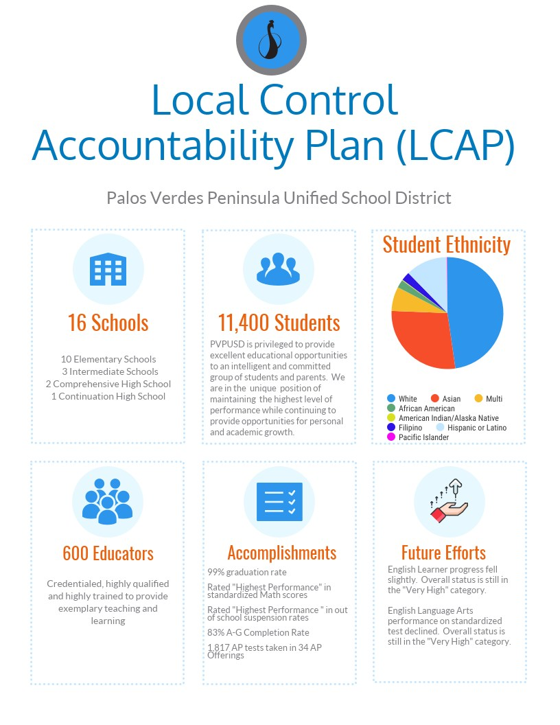 LCAP Overview Infographic
