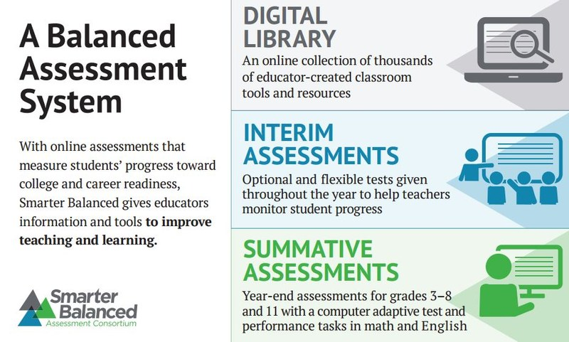 Infographic about SBAC test