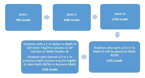 Flow chart for high school math if student did not complete Algebra 1 or Math 1 in 8th grade
