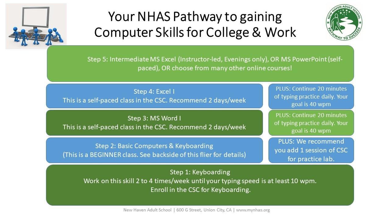 Computer Skills Steps